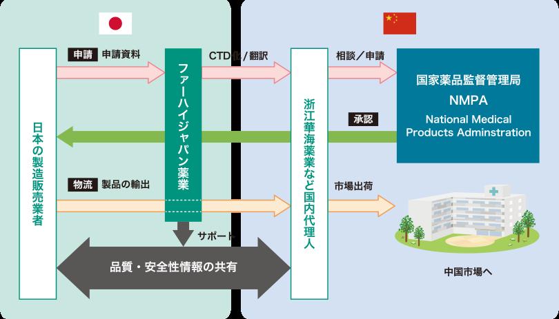 サービス例のイメージ